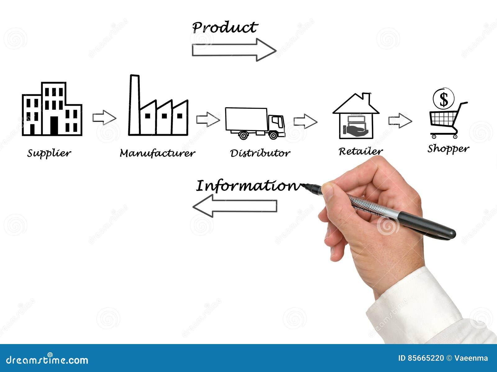 Supply Chain Diagram Stock Photo  Image Of Logistics