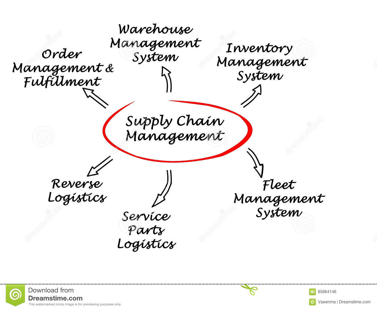 supply chain management stock illustration illustration of food supply chain diagram supply chain network a company& 39;s