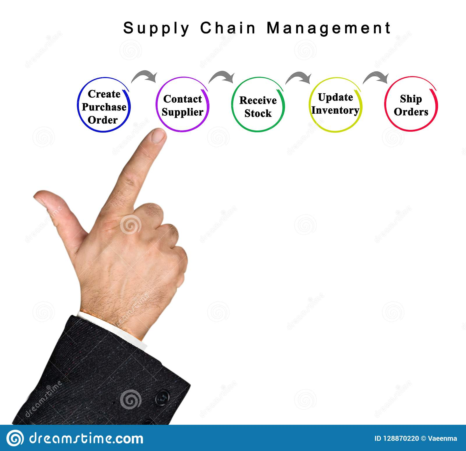 Supply Chain Management stock photo  Image of selling
