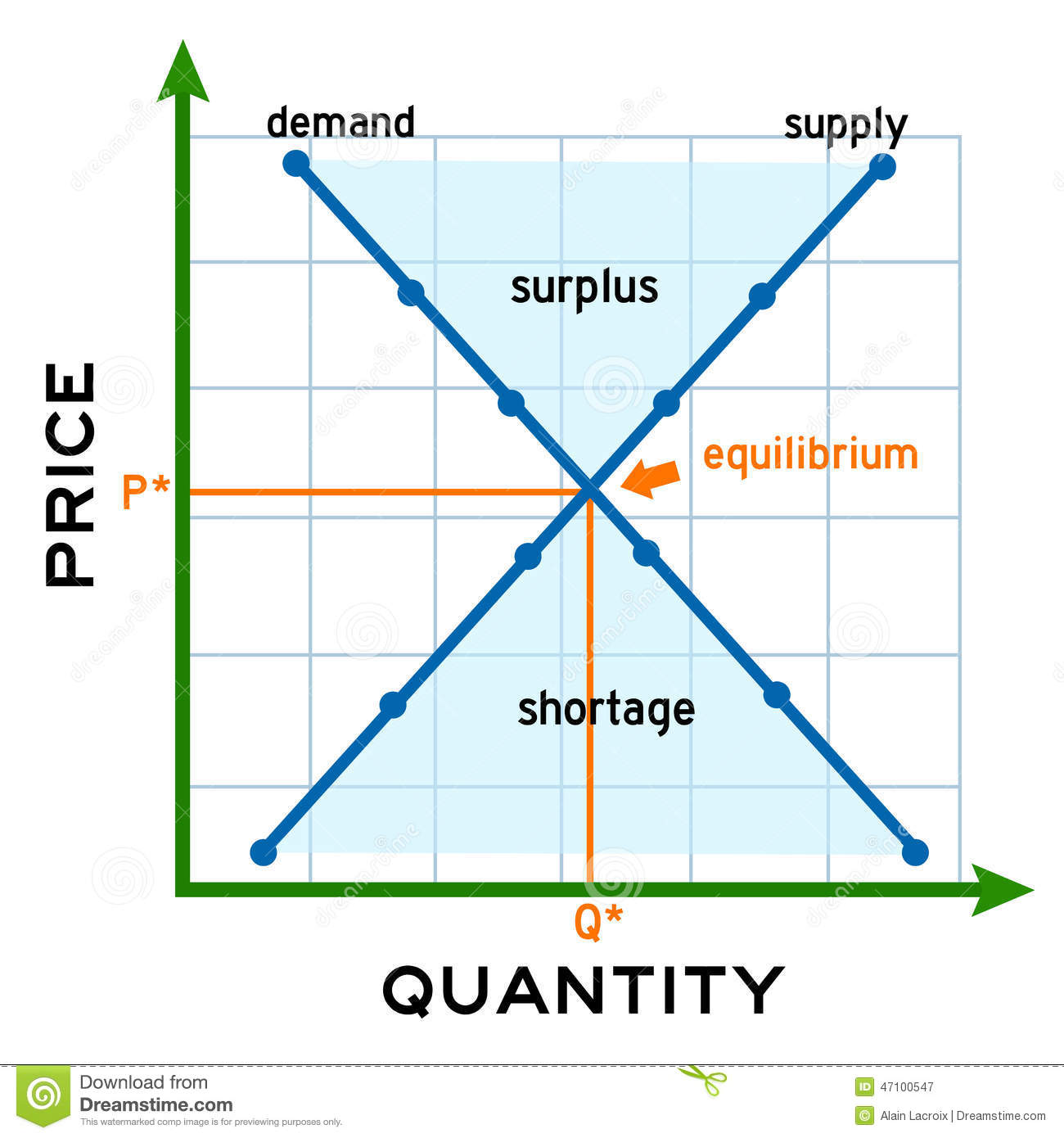 Demand Oriented Pricing: Supply Demand Stock Illustration