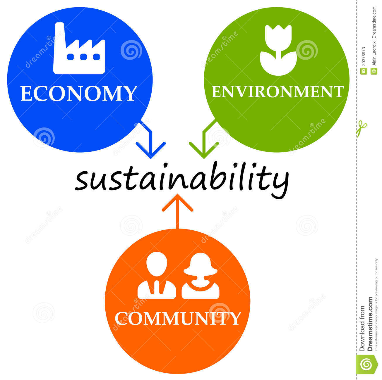 sustainable environment This is the homepage for the city of charlottesville's environmental sustainability  division this page gives an overview of the projects and programs that the.