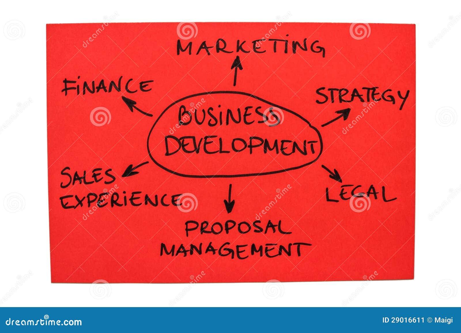 Sviluppo di affari