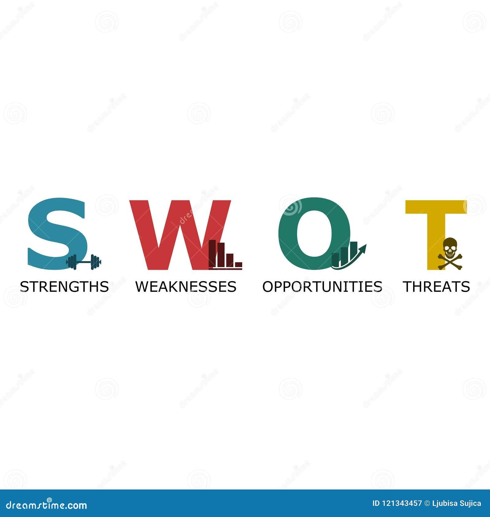 SWOT analizy biznesu diagram