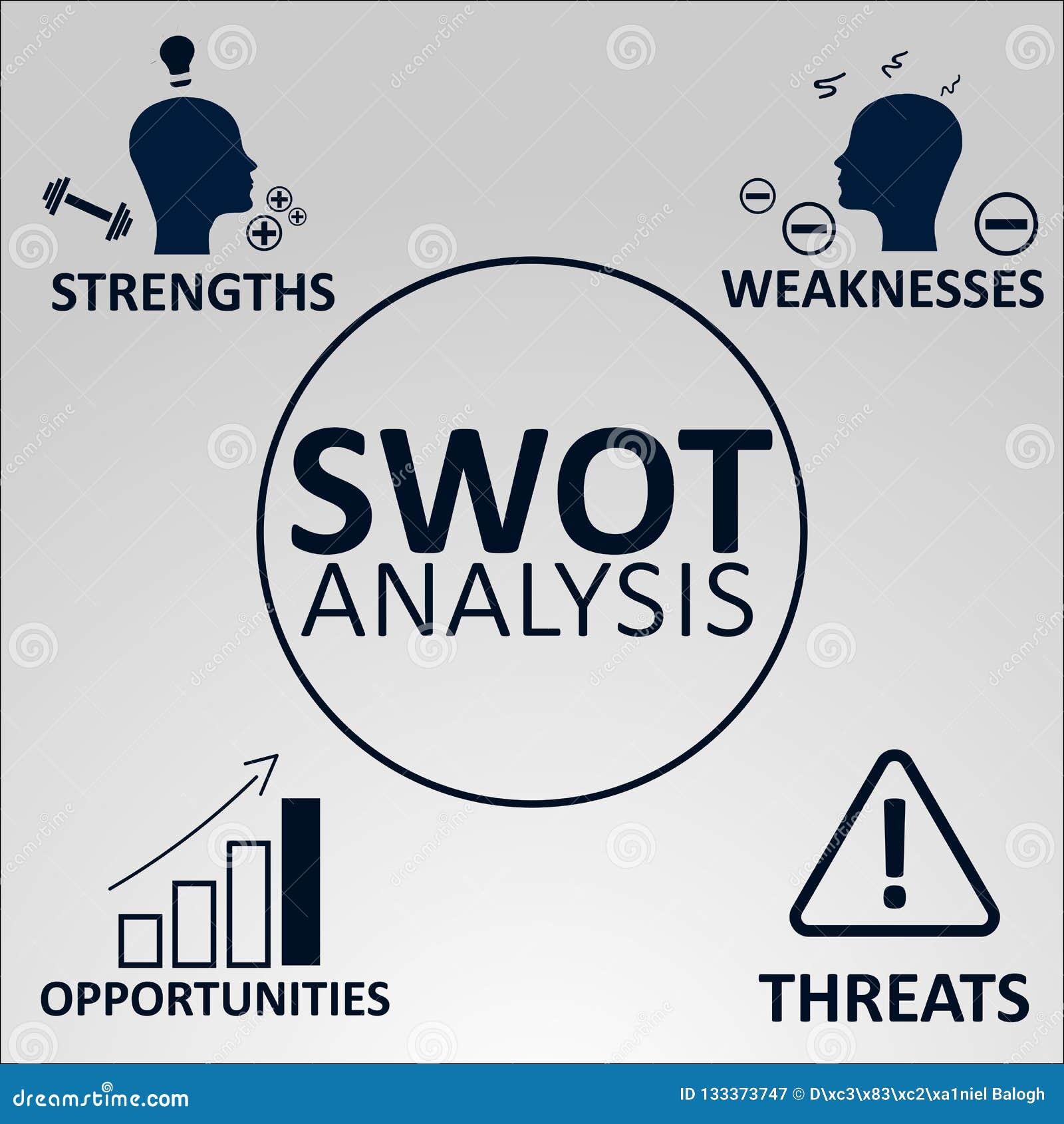 strengths weaknesses opportunities threats