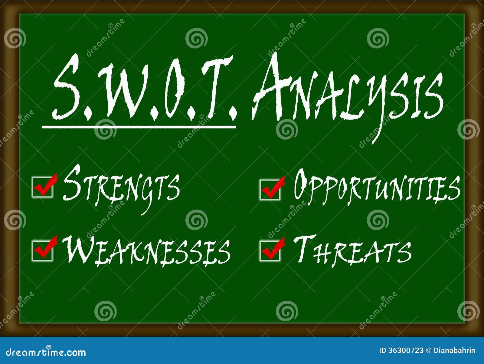 Swot analysis going green