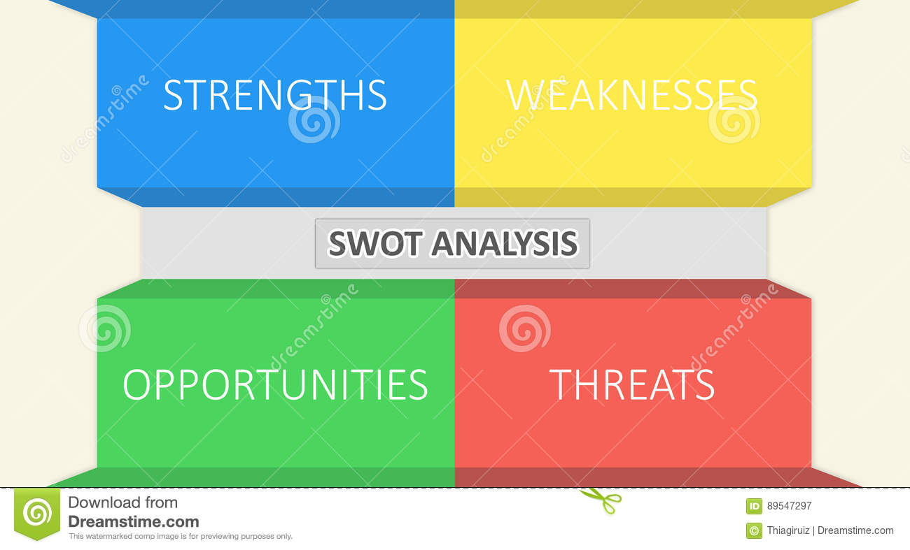 internal analysis and swot analysis Since an internal audit looks into the different processes and procedures present within a business, then it's pretty obvious as to why one would want to do a swot analysis for those of you who have no idea as to what a swot analysis is, then it's what allows you to view the strengths, weaknesses, opportunities, and threats that are.