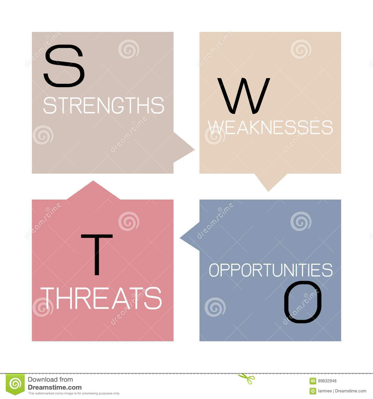 swot analysis mgmt 303 Let's review your week 3 swot chart (30 pts) first do not submit parts 1 or 2 with the submission this assignment is only part 3 in an apa paper you will prepare a chart identifying the company's strengths, weaknesses, [.