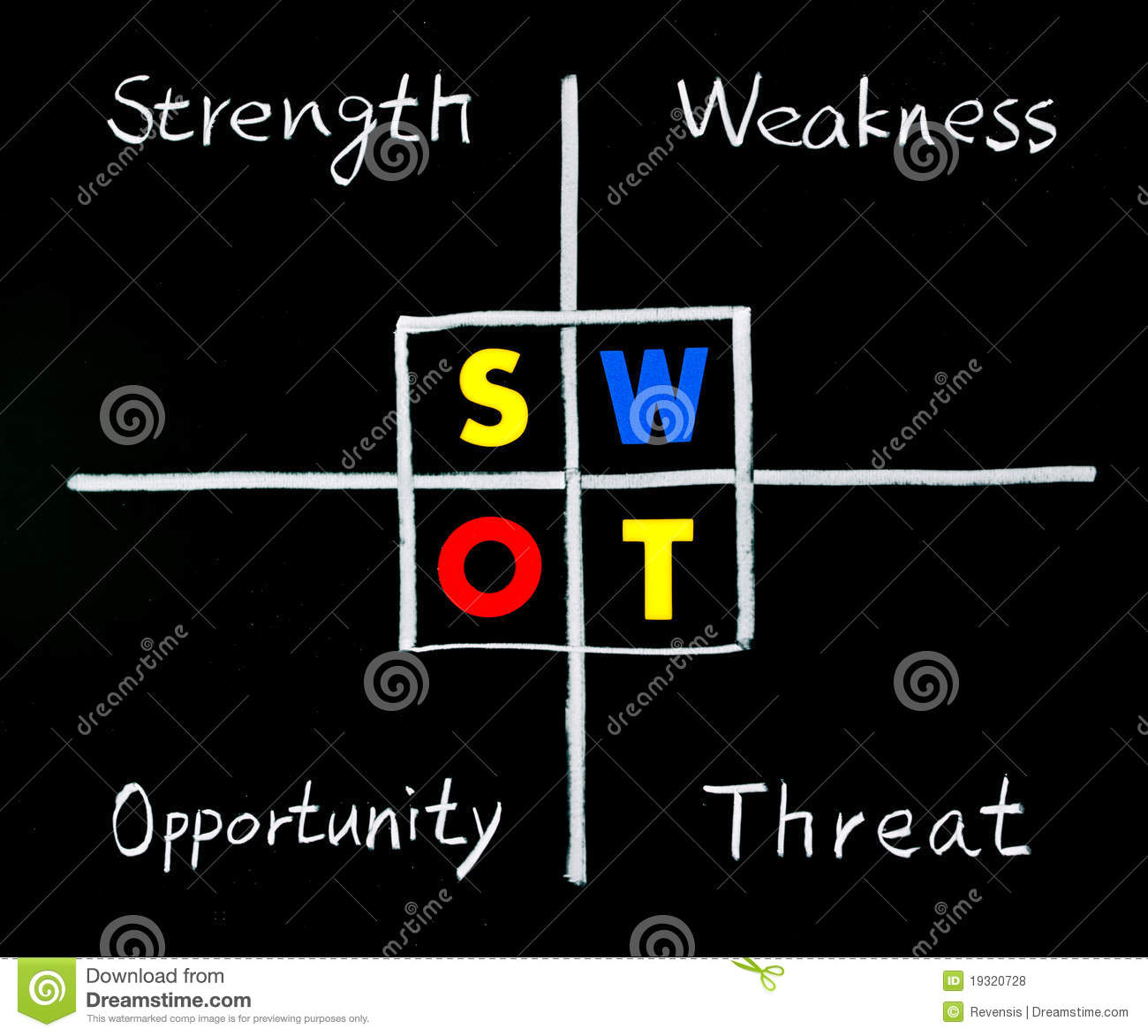 swot analysis strength weakness opportunity royalty stock swot analysis strength weakness opportunity