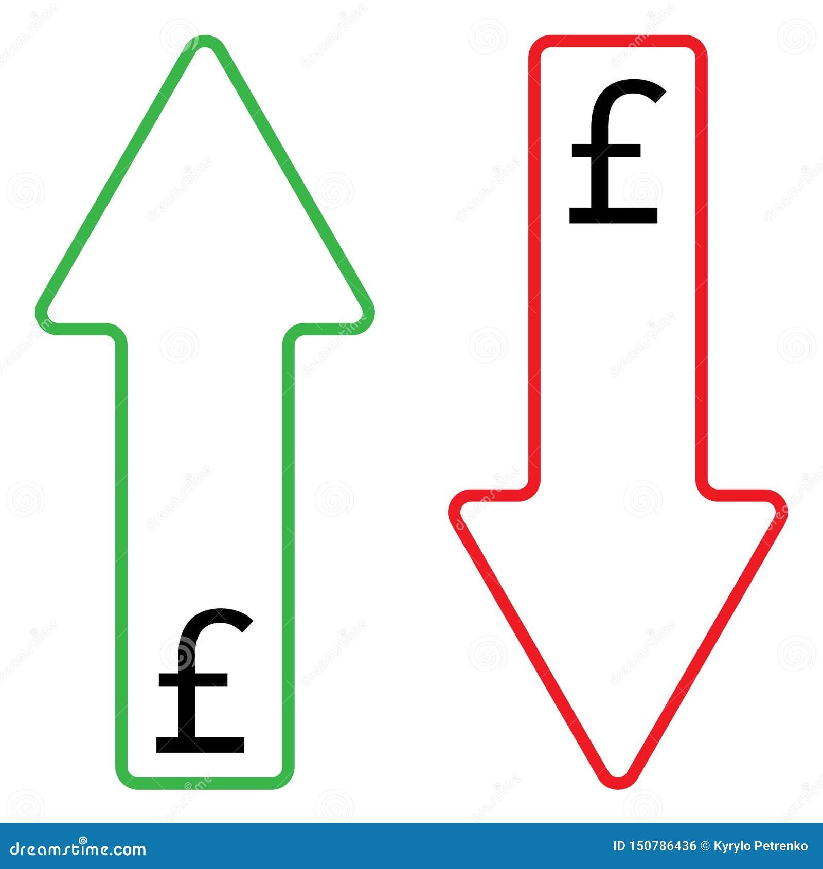 Symbol av växande och fallande färg för pund