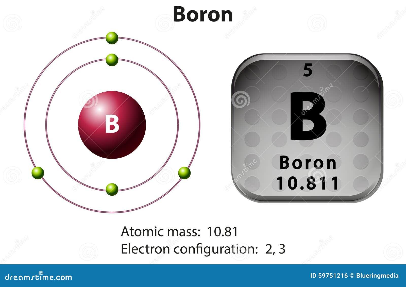 symbol and electron diagram boron stock vector illustration of rh dreamstime com boron ellingham diagram boron orbital diagram