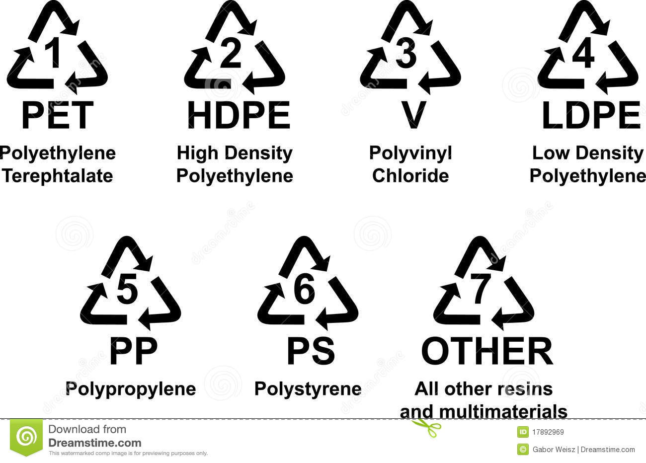 Recycling Signs Plastic Symbols for type of plastics