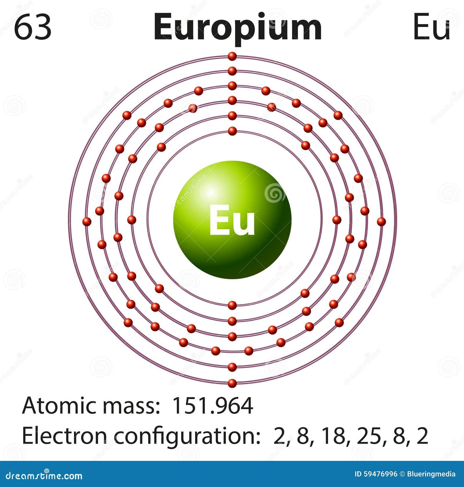 Symbolu i elektronu diagram dla europu