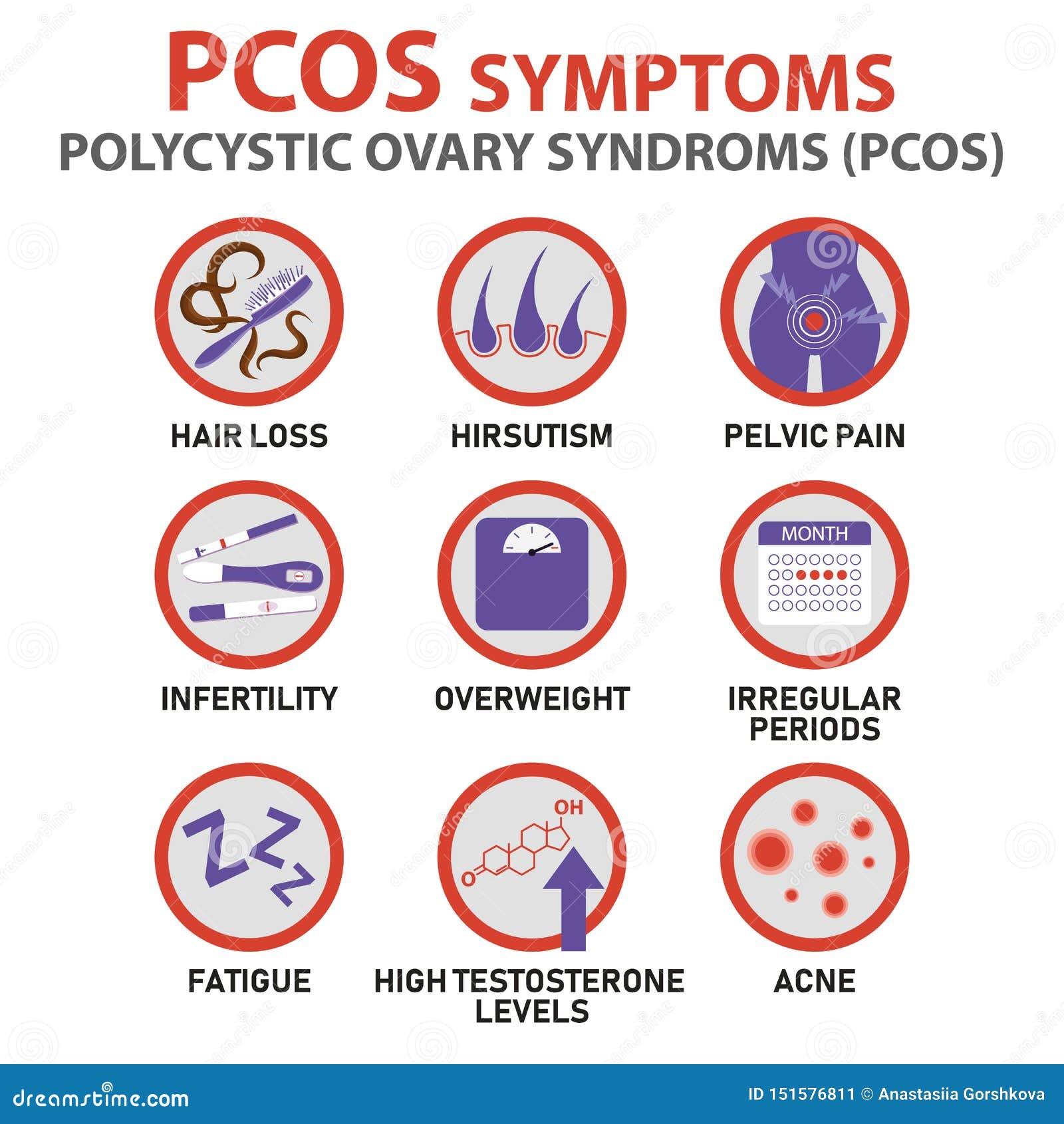 Symptômes d infographics de PCOS Infographics d?taill?