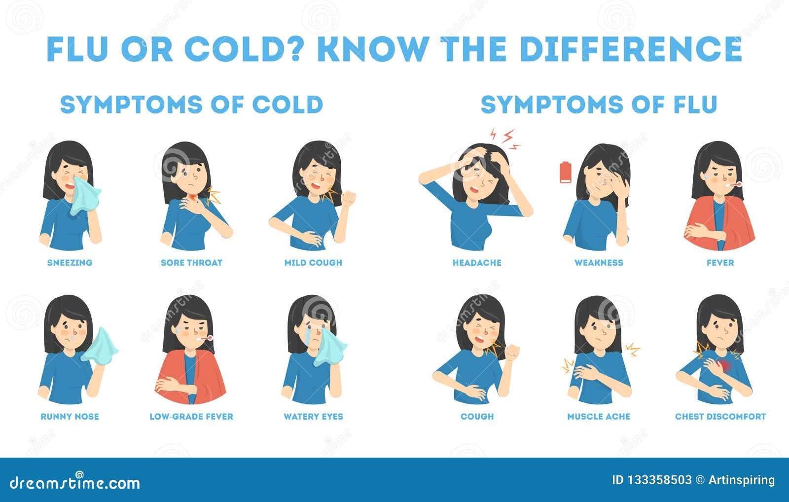 Symptômes froids et de grippe infographic Fièvre et toux