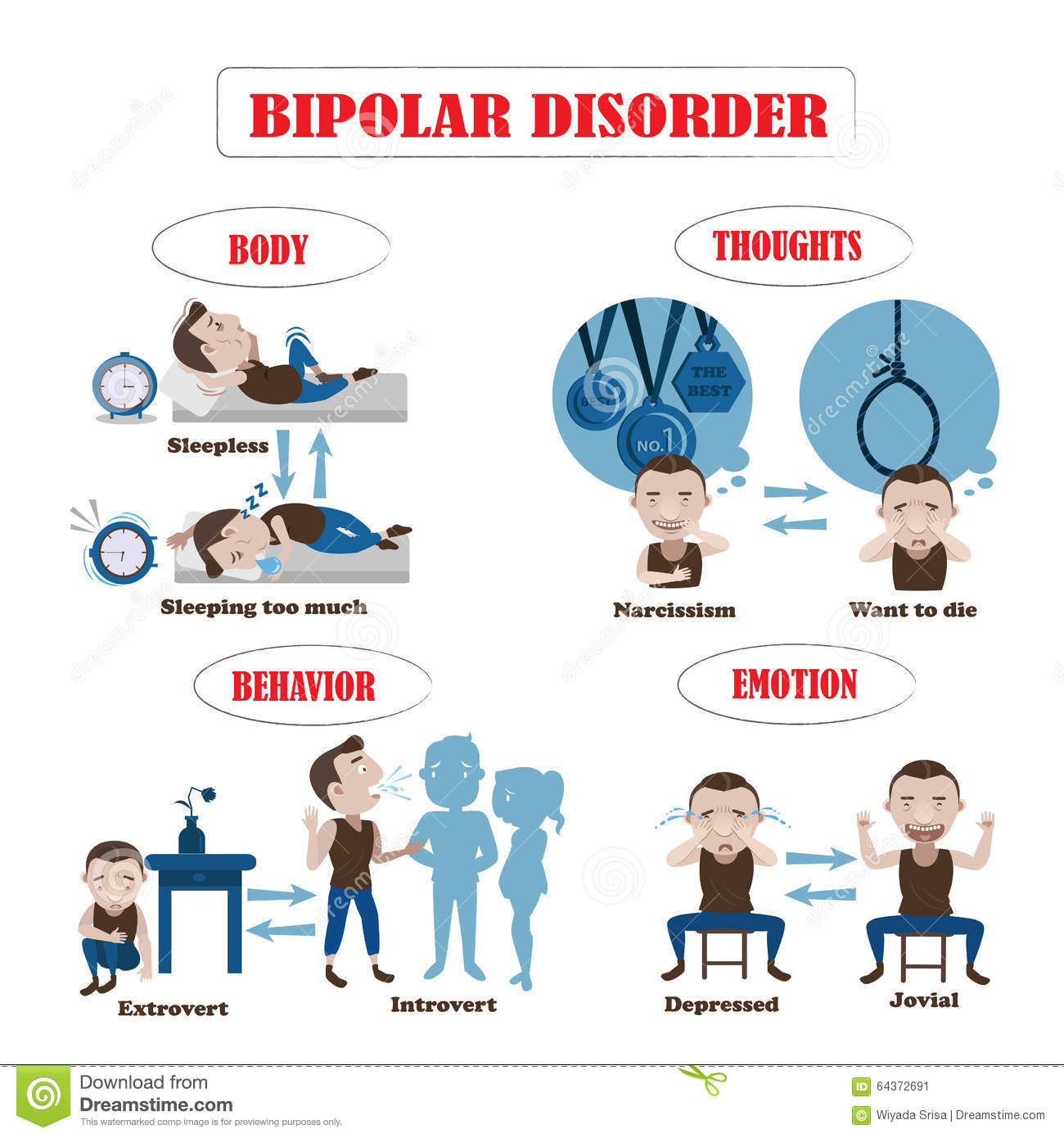 the signs and symptoms of someone who has bipolar disorder disease Get information on bipolar disorder (bd, manic depression) signs  it is mostly prescribed for parkinson's disease, but it has the side  bipolar disorder - symptoms.