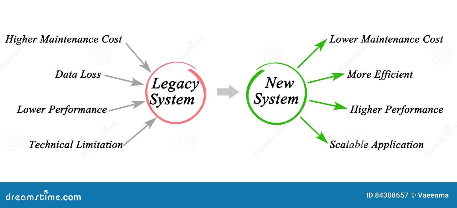 Système de legs
