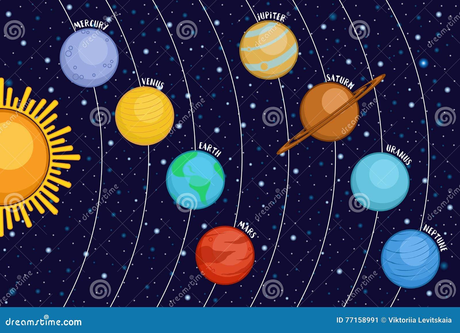 Système solaire montrant des planètes autour du soleil dans l espace extra-atmosphérique