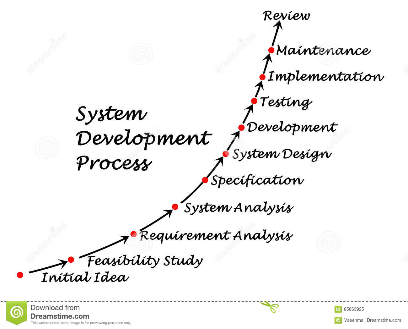 System Design Process Diagram
