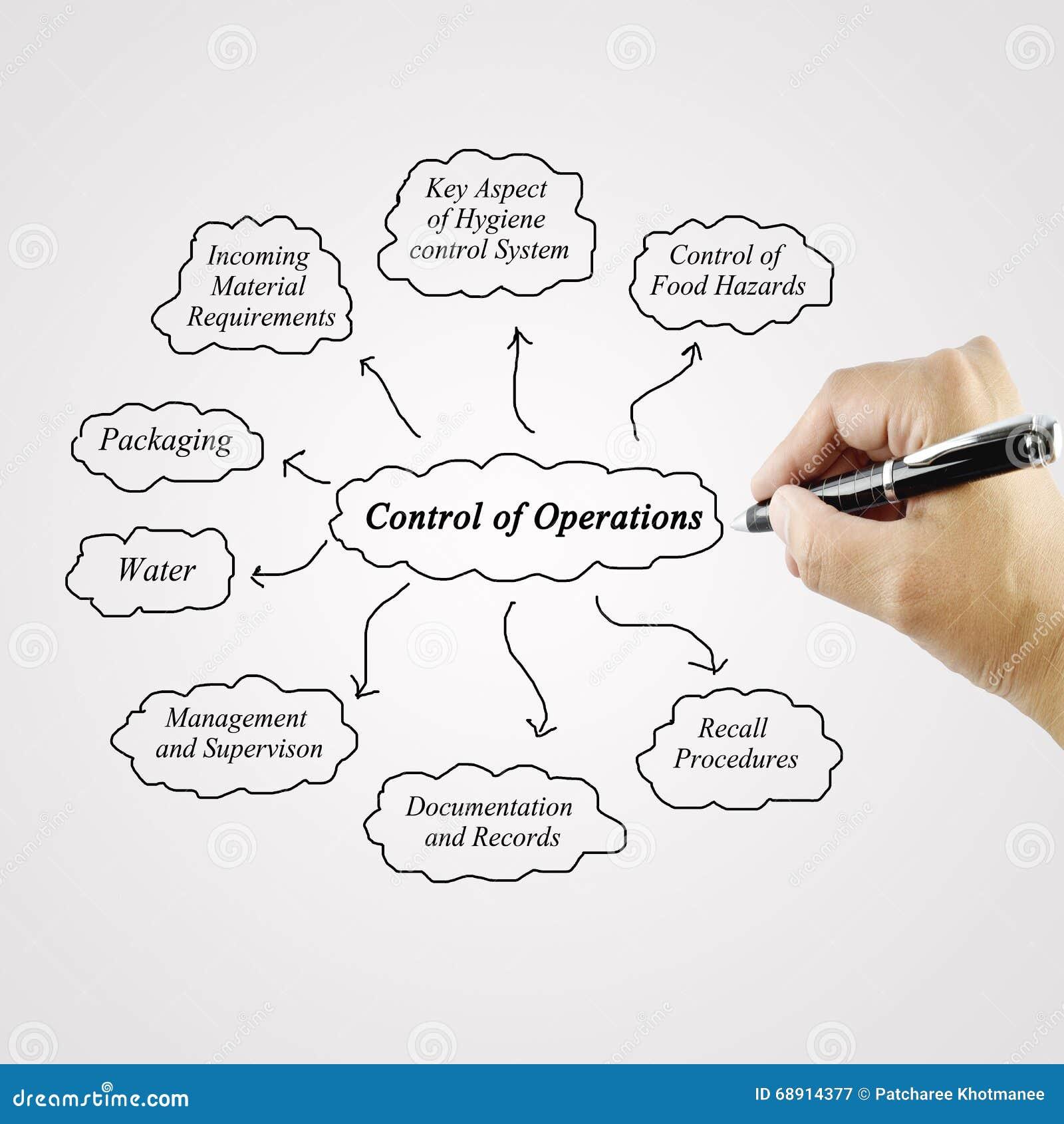 System för operatör för kontroll för kvinnahandhandstil för bruk i tillverkning och affärsidé