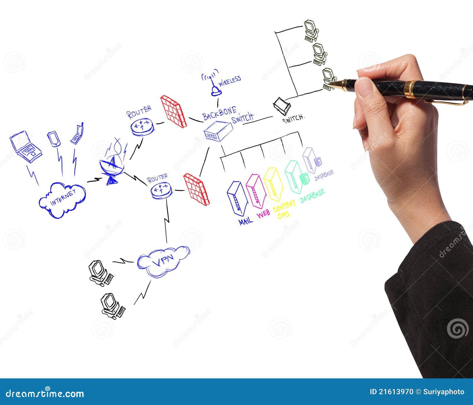 System för säkerhet för plan för teckningsfirewallhand