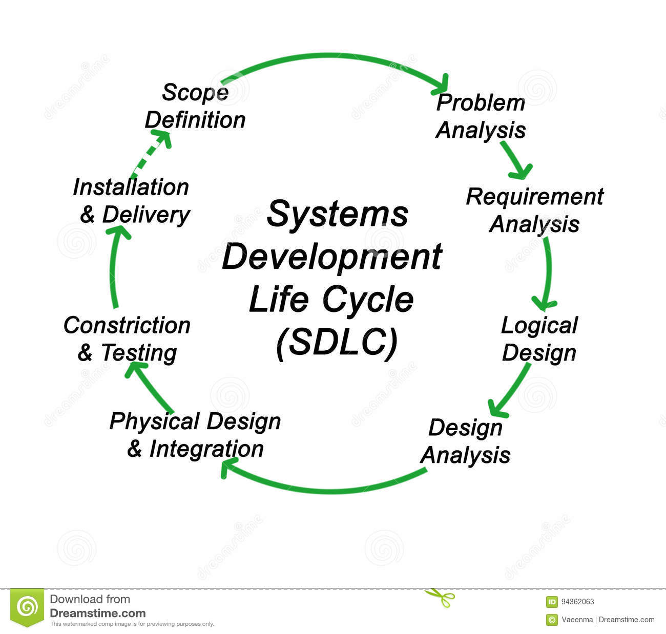 Systems Development Life Cycle Stock Illustration Illustration Of