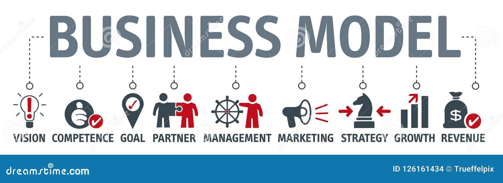 Sztandaru modela biznesu pojęcia planu plan