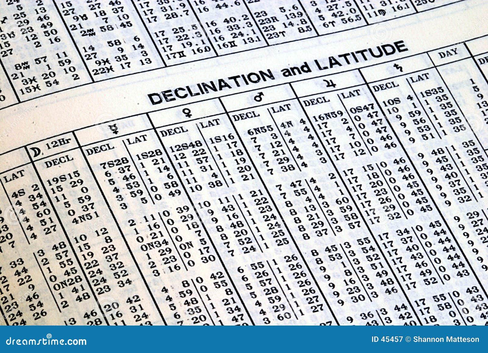 Tabela em um calendário astronômico