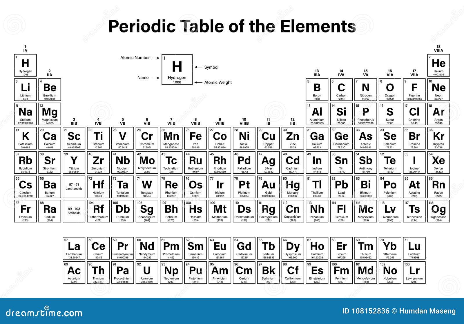 Tabela peri dica dos elementos ilustra o do vetor ilustra o de germ nio metais 108152836 - Tavola periodica bianco e nero ...