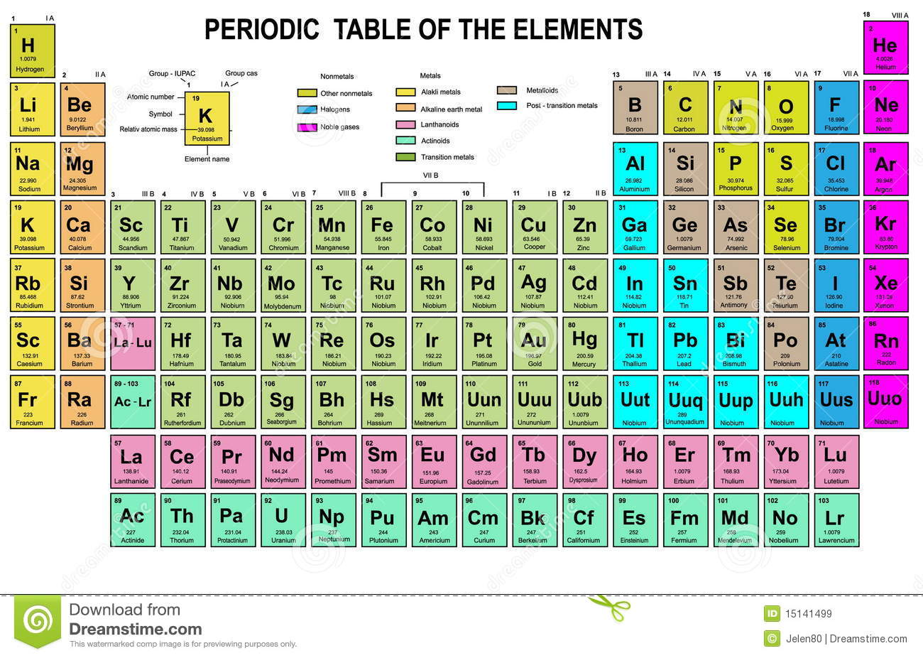 valency chart of all elements and radicals pdf