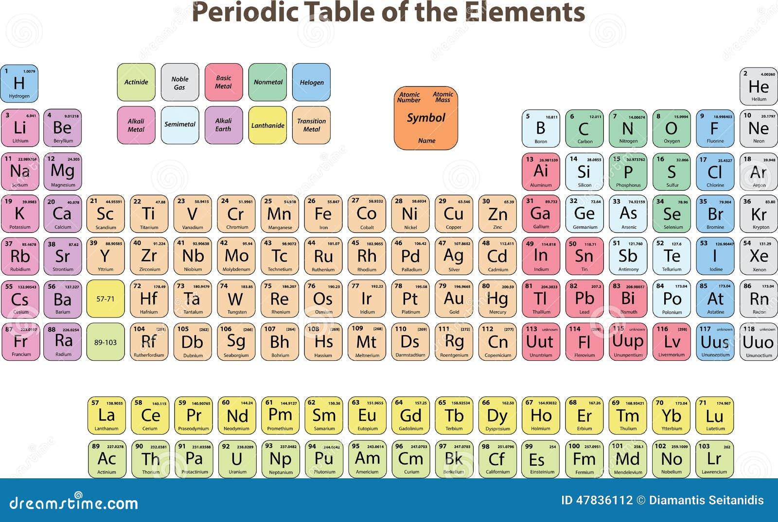 tabla periodica na - Tabla Periodica Na