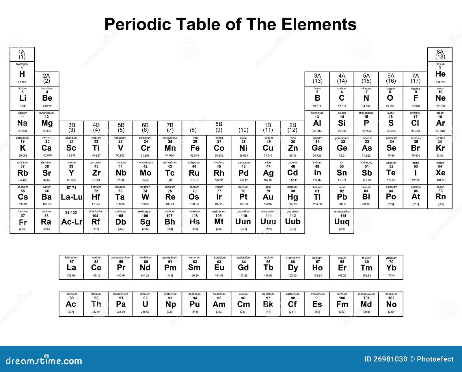 Tabella degli elementi periodica illustrazione vettoriale illustrazione di elementi scuola - Tavola periodica bianco e nero ...