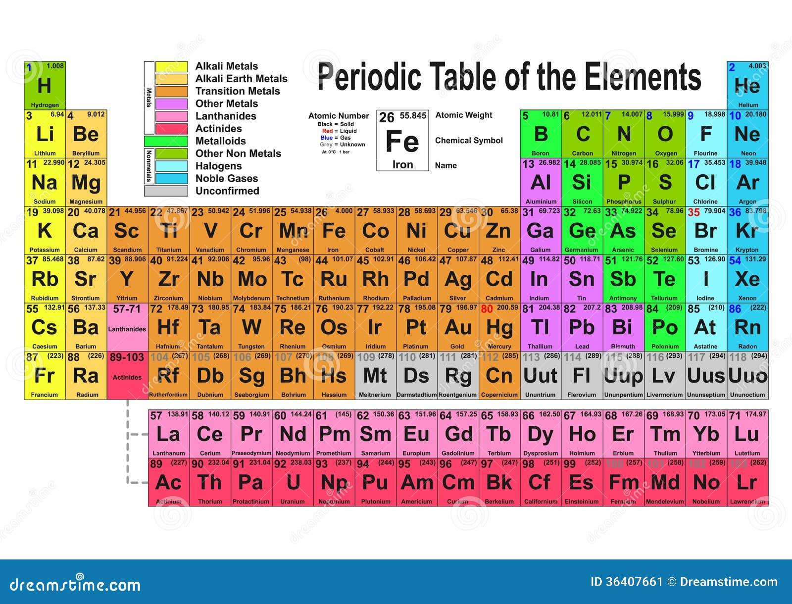 Tabella periodica immagine stock immagine 36407661 - Tavola periodica degli elementi pdf ...