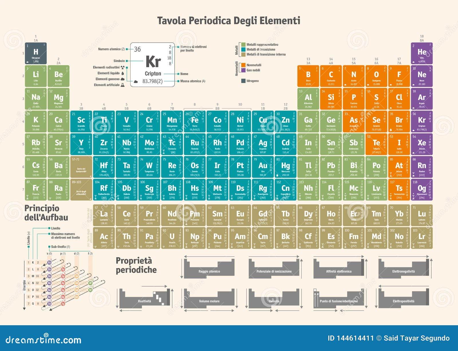 Tabella periodica degli elementi chimici - versione italiana