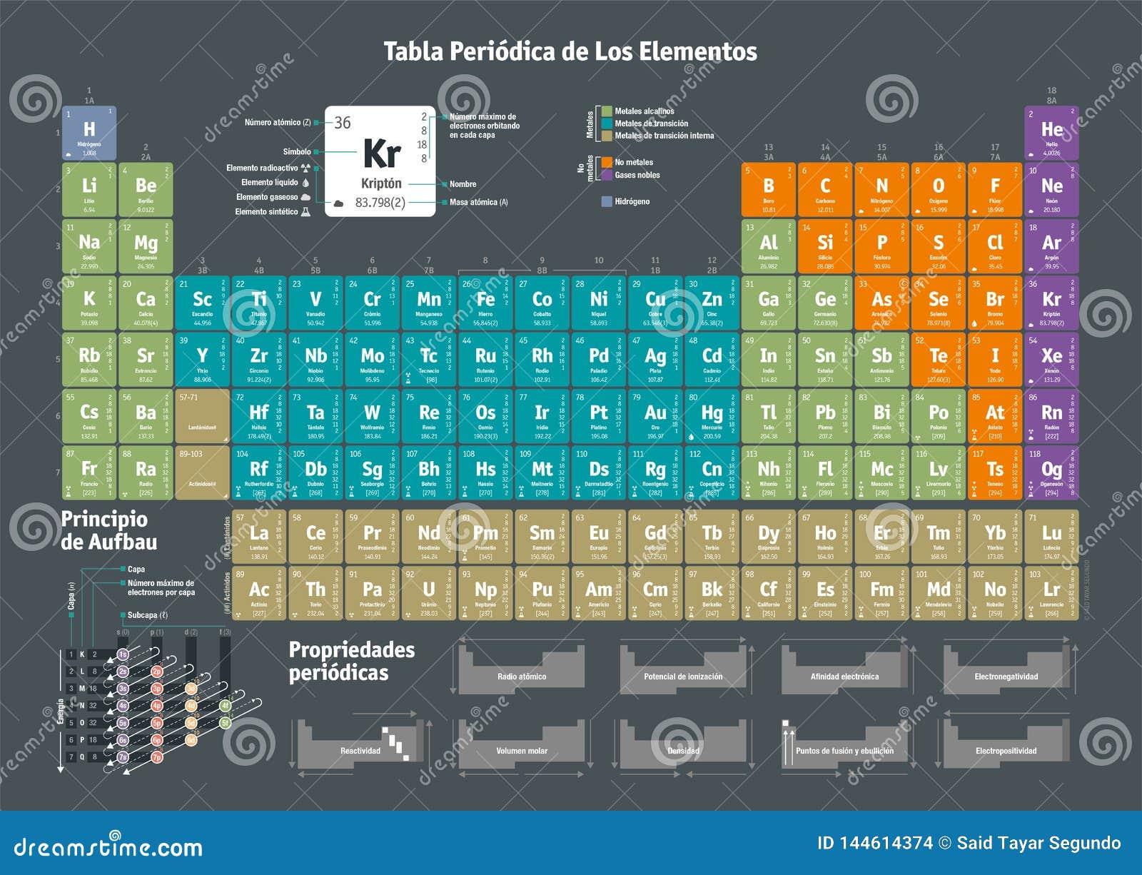 Tabella periodica degli elementi chimici - versione spagnola