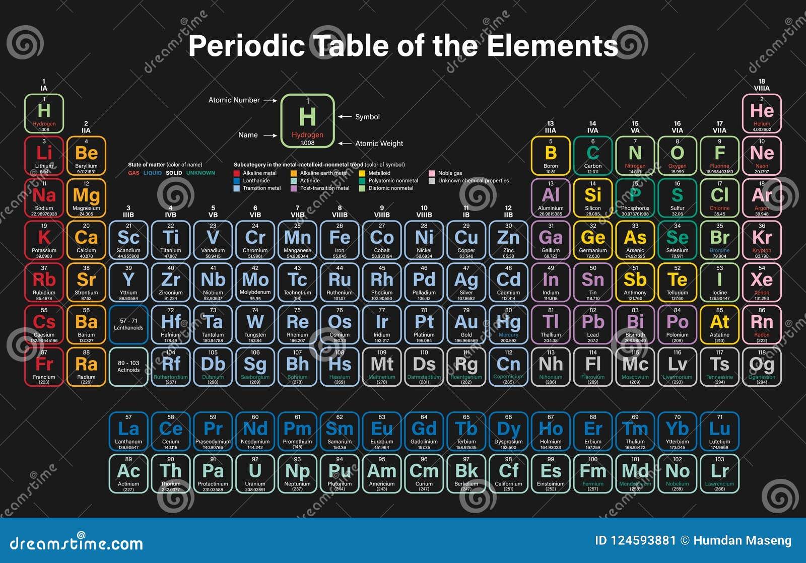 Tabella periodica dell illustrazione variopinta di vettore degli elementi