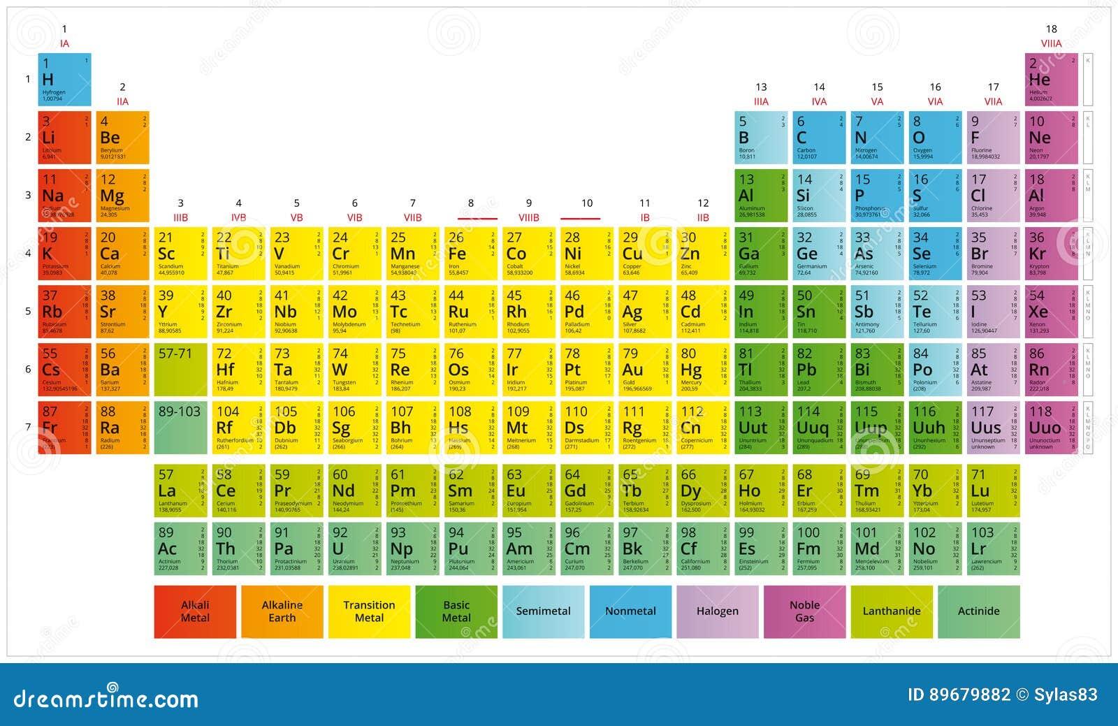 Tabella periodica della tavola del s di mendeleev degli elementi chimici illustrazione - Tavola chimica degli elementi ...