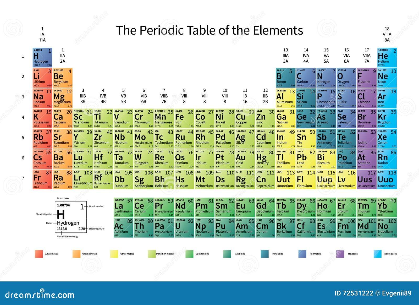 Tabla Periódica De Los Elementos Ilustración del Vector ...