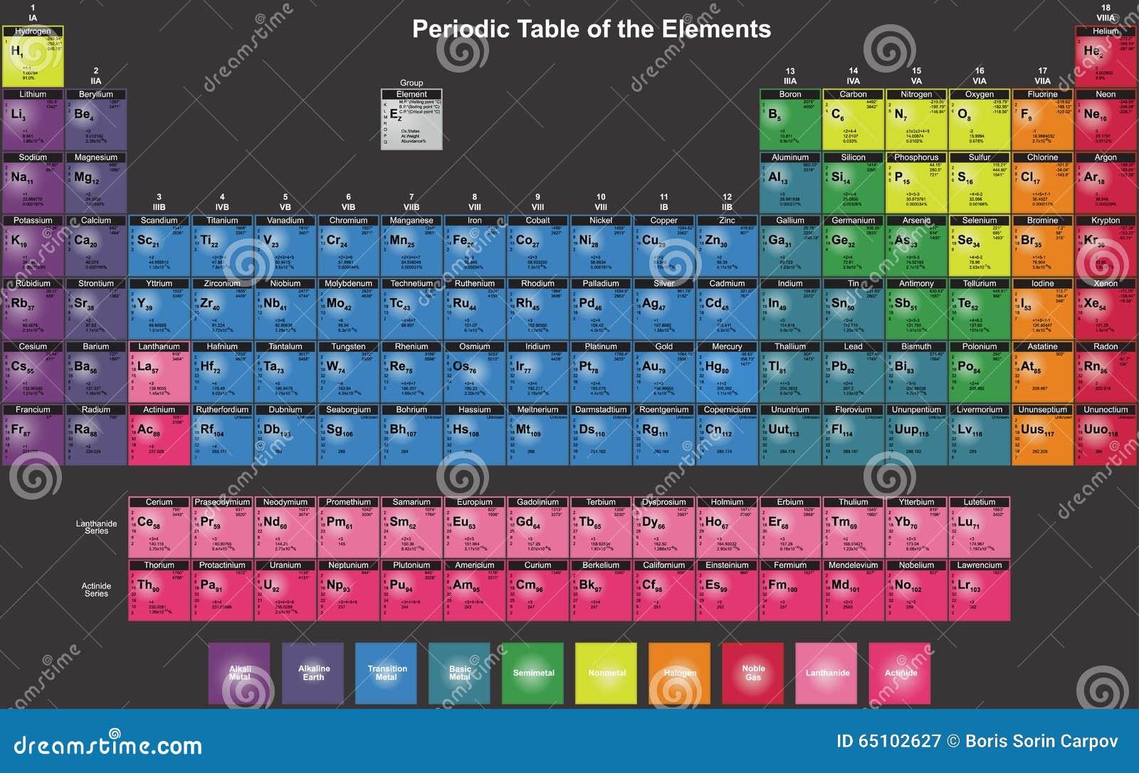 Tabla peridica de elementos qumicos en ingls ilustracin del tabla peridica de elementos qumicos en ingls urtaz Image collections