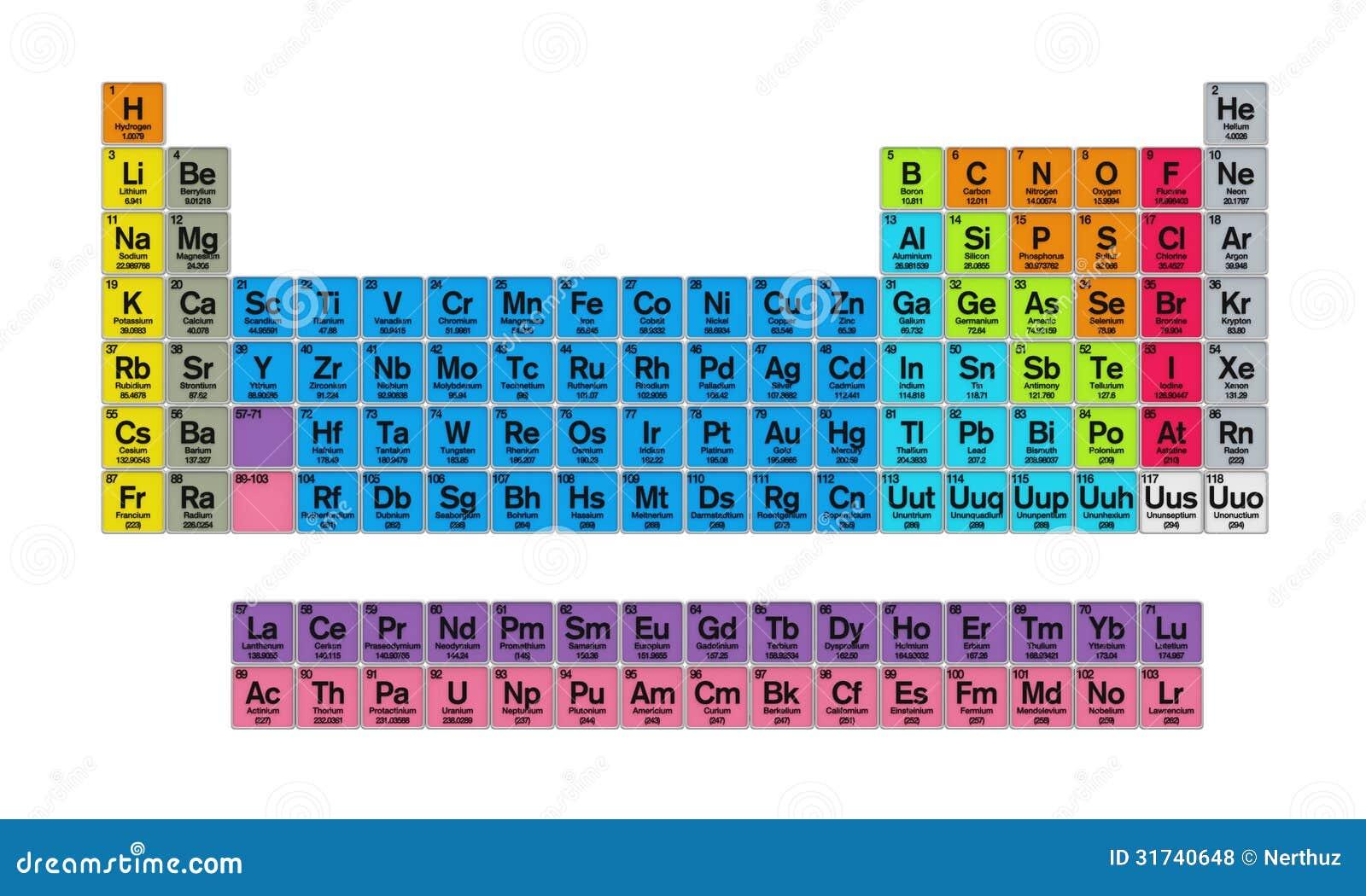 Tabla peridica de los elementos stock de ilustracin ilustracin tabla peridica de los elementos urtaz Images