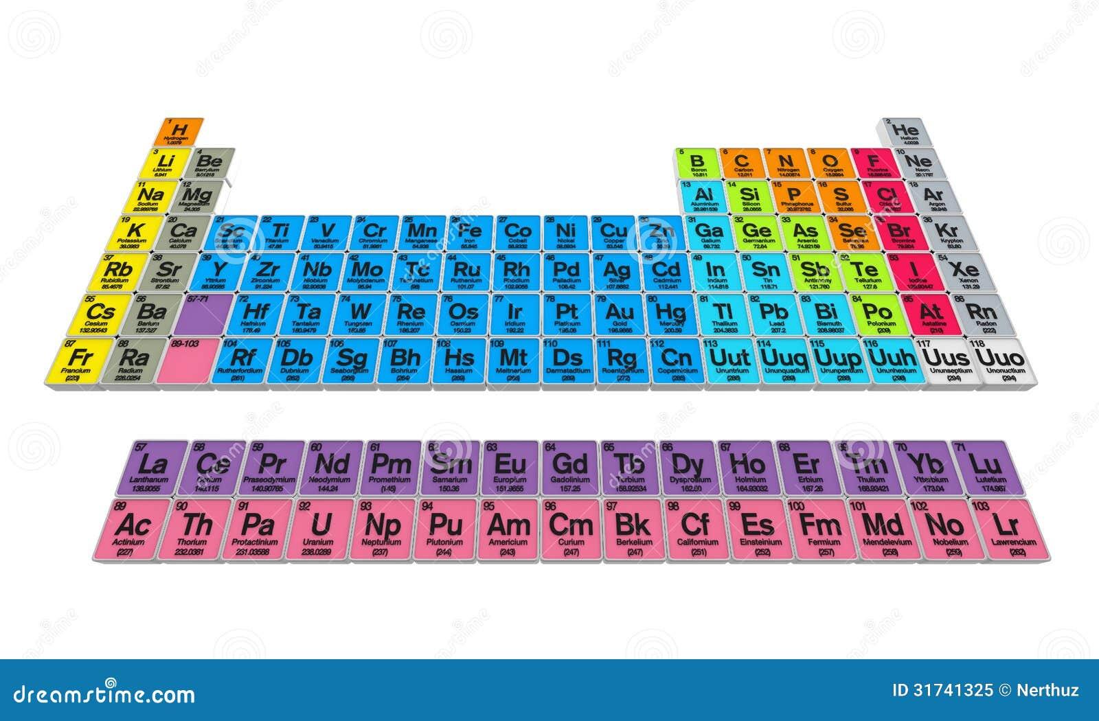 tabla peridica de los elementos color fsica - Tabla Periodica En Que Ano Fue Creada