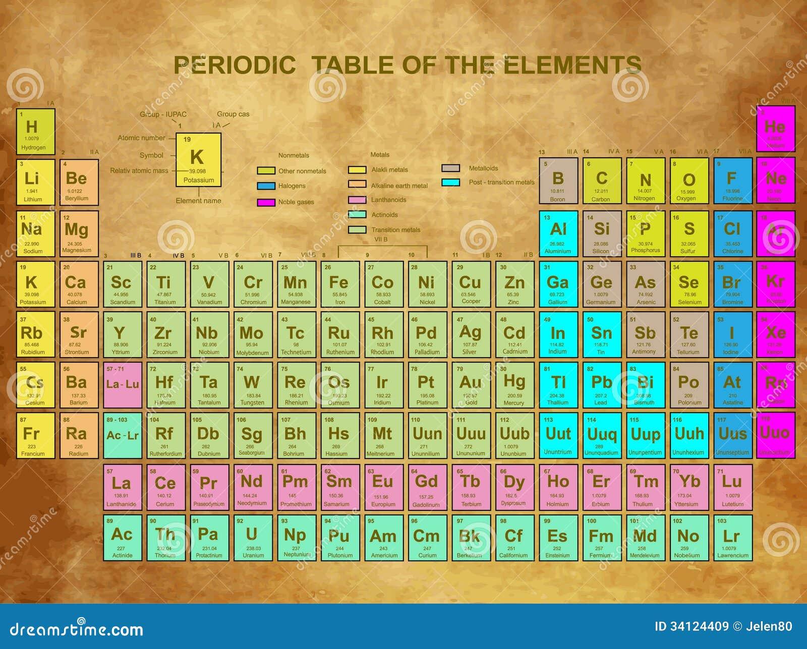 Tabla Peri 243 Dica De Los Elementos Im 225 Genes De Archivo