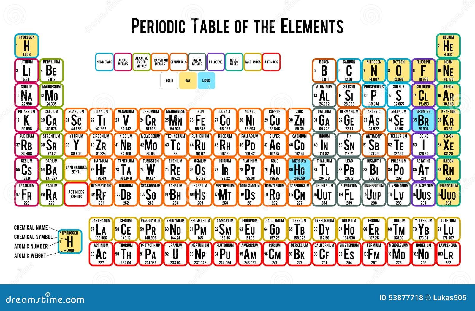 Tabla periodica blanca imagui tabla peri dica en blanco blog de juan tabla peri dica de los elementos blanca ilustraci n del urtaz Image collections