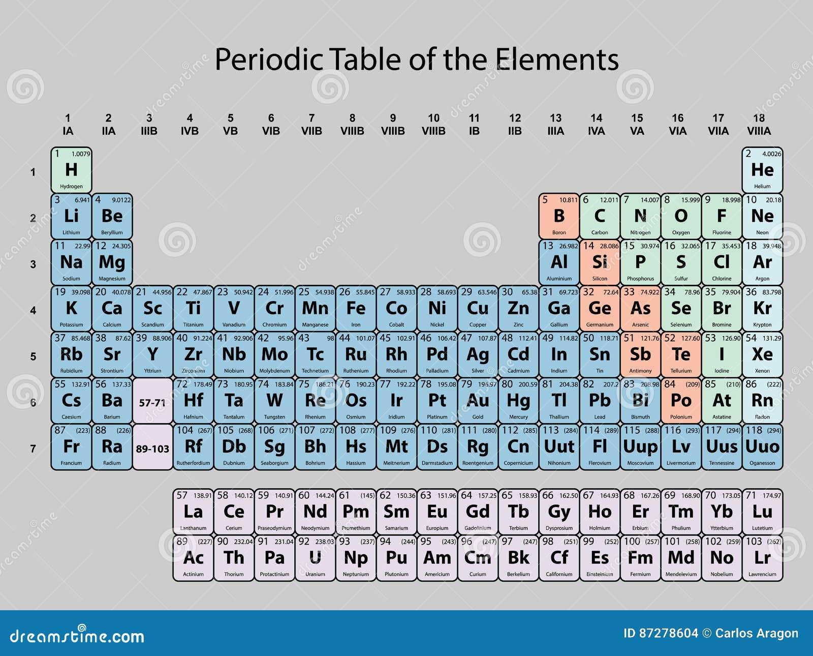 Tabla peridica de los elementos con nmero atmico smbolo y el tabla peridica de los elementos con nmero atmico smbolo y el peso urtaz Gallery