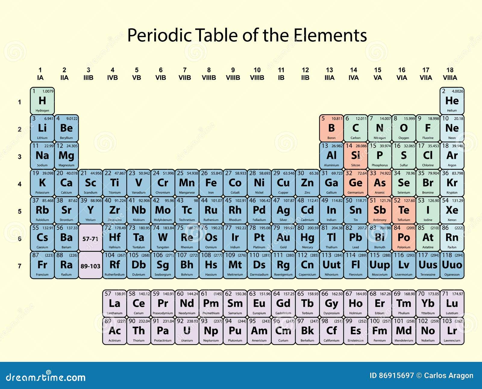 Tabla peridica de los elementos con nmero atmico smbolo y el tabla peridica de los elementos con nmero atmico smbolo y el peso con la delimitacin del color en fondo amarillo urtaz Gallery