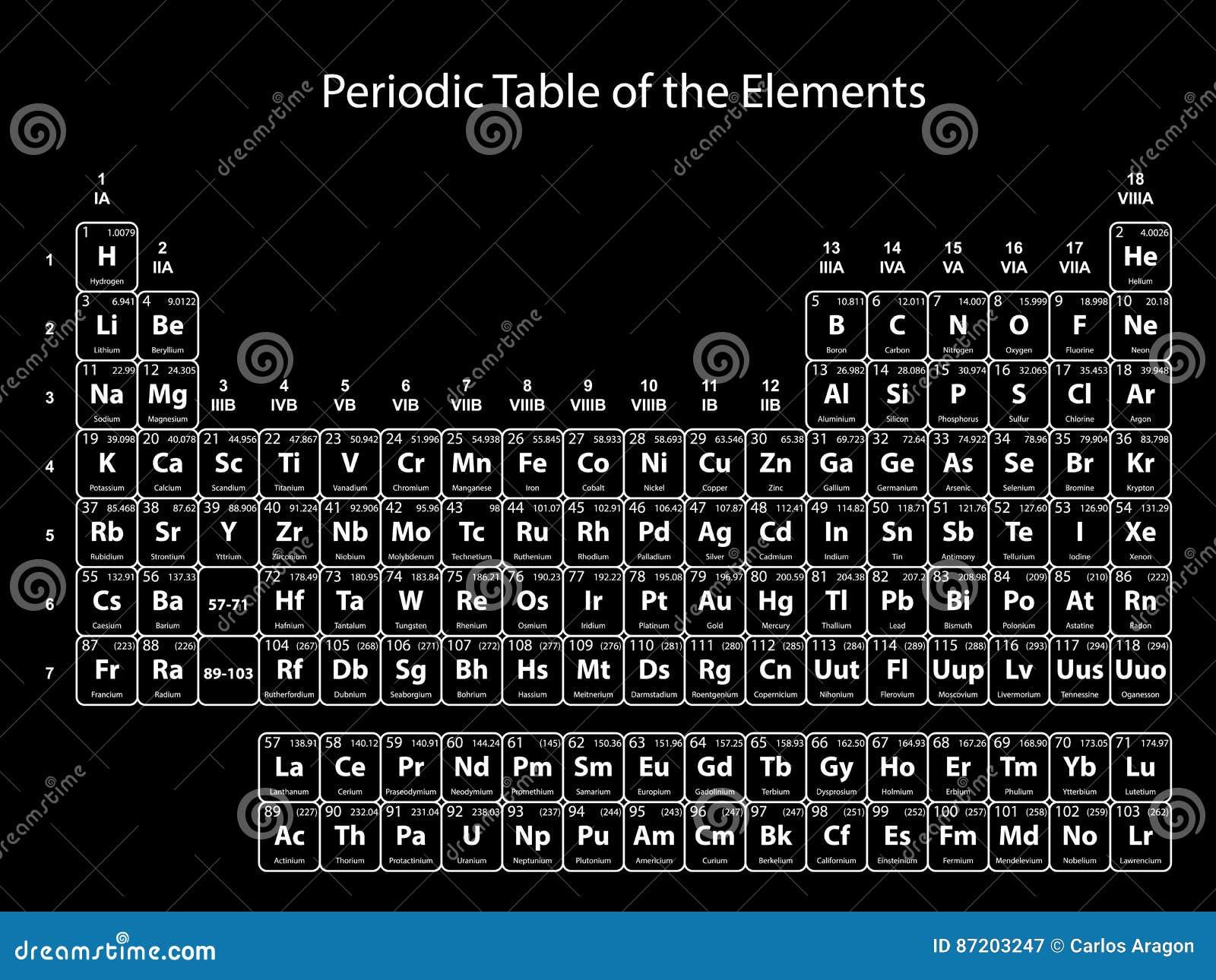 Tabla peridica de los elementos con nmero atmico smbolo y el tabla peridica de los elementos con nmero atmico smbolo y el peso en fondo negro urtaz Image collections