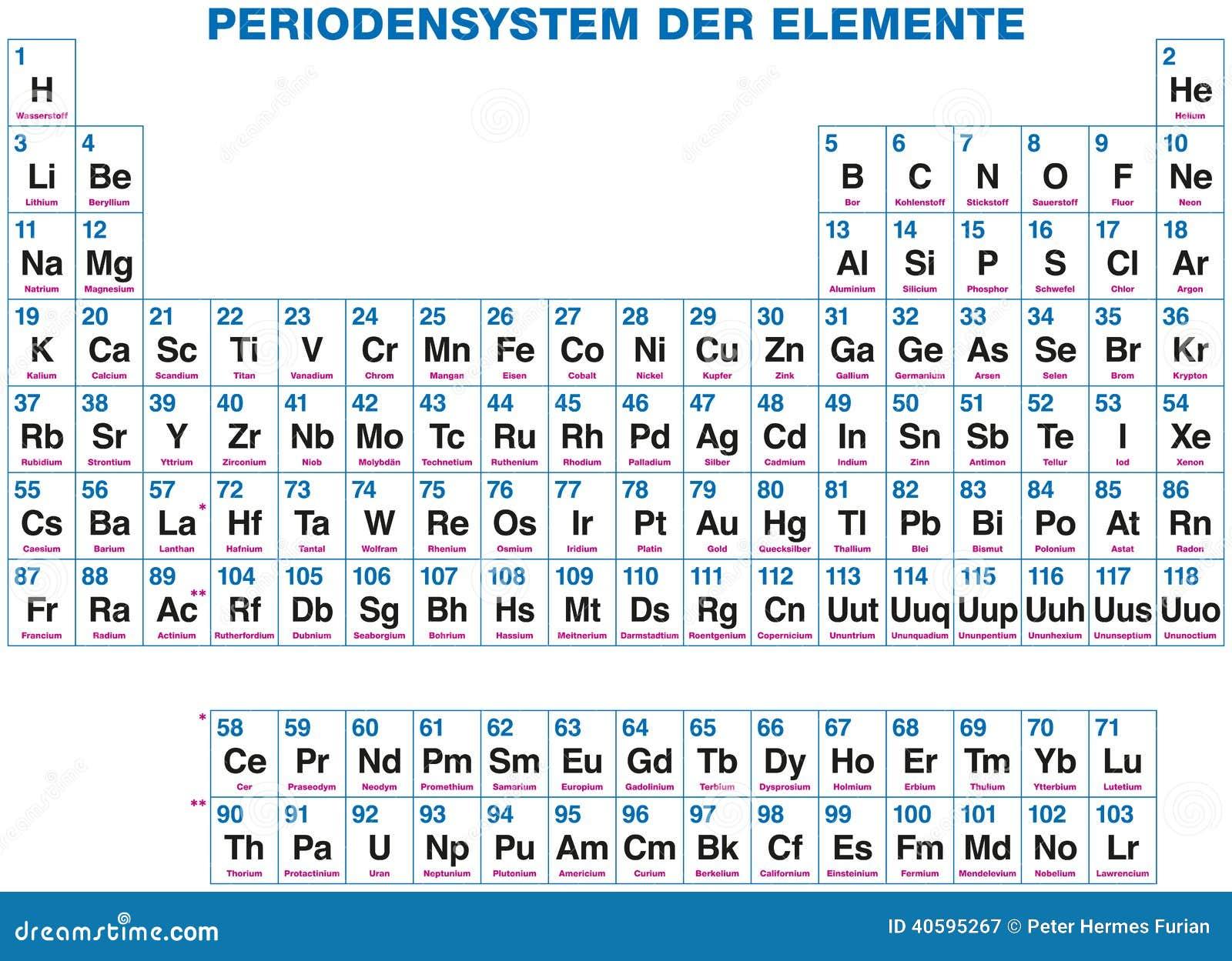 Tabla peridica de los elementos etiquetado alemn ilustracin del tabla peridica de los elementos etiquetado alemn urtaz Image collections