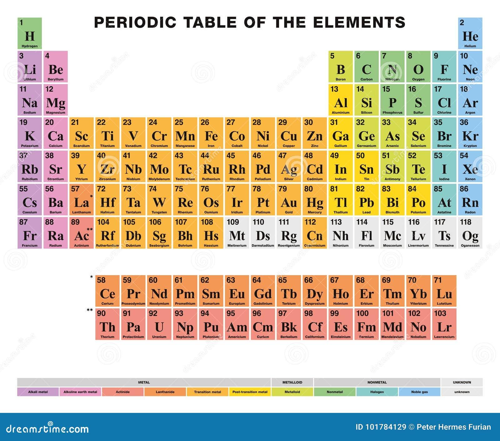 Tabla peridica de los elementos etiquetado ingls clulas download tabla peridica de los elementos etiquetado ingls clulas coloreadas ilustracin del vector ilustracin download comp urtaz Gallery