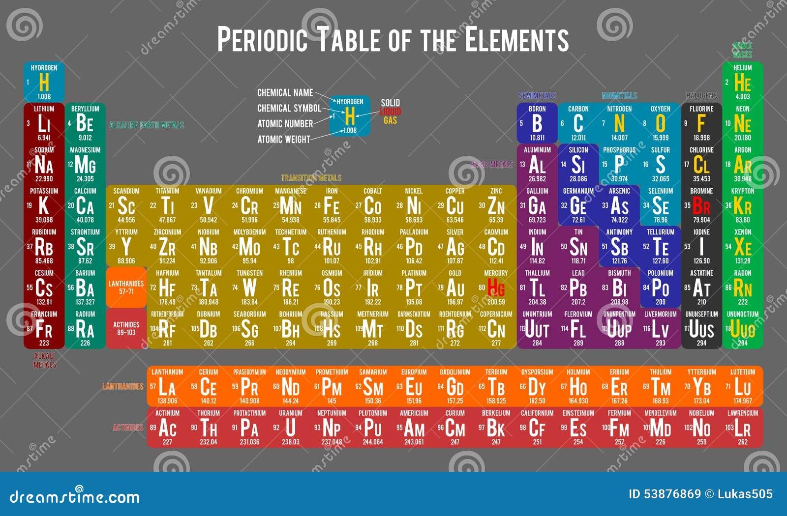 Tabla peridica de los elementos gris clara ilustracin del vector download tabla peridica de los elementos gris clara ilustracin del vector ilustracin de actinidas urtaz Gallery
