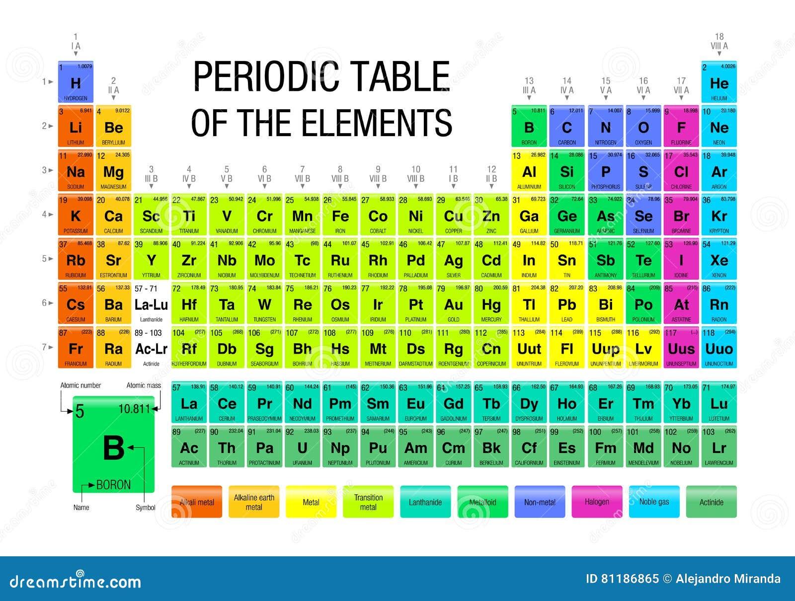 Download Tabla Periódica De Los Elementos   Química Ilustración Del Vector    Ilustración De Científico,