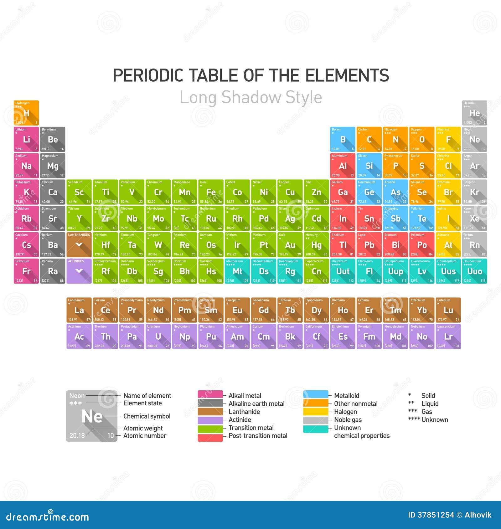 Tabla peridica de los elementos ilustracin del vector tabla peridica de los elementos qumicos imagenes de archivo urtaz Images